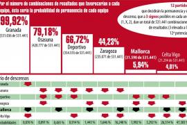 Prisión provisional bajo fianza para 3 de los 8 policías locales de Palma